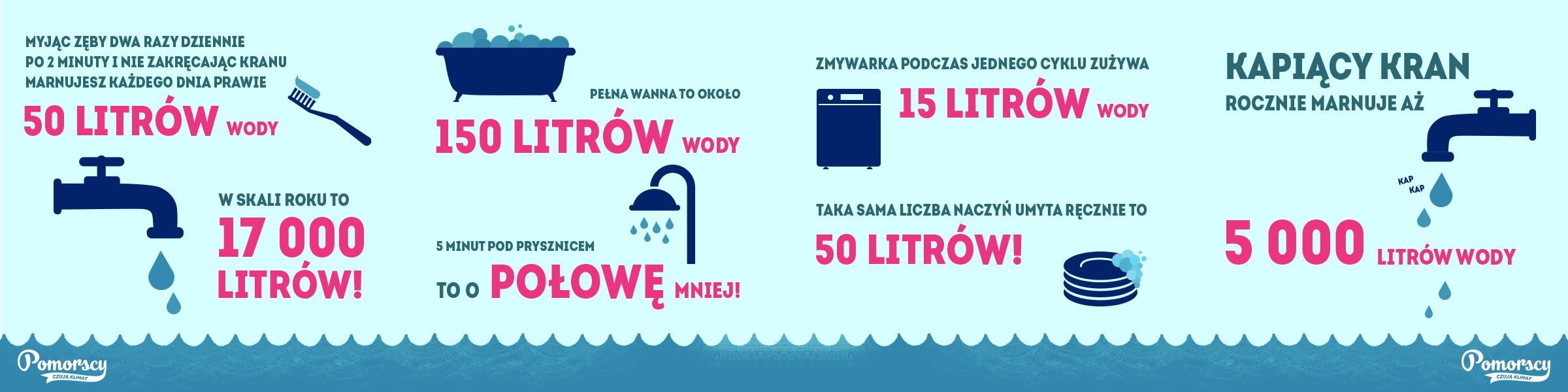 Znalezione obrazy dla zapytania: sposoby oszczędzania wody